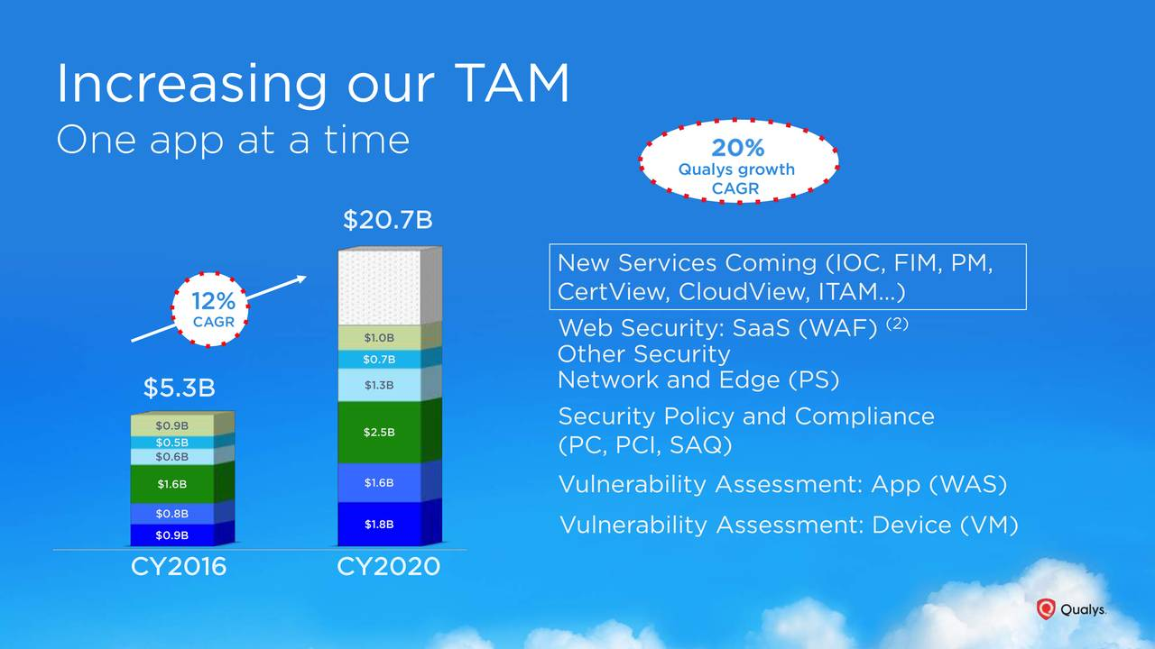 One app at a time 20% Qualys growth CAGR $20.7B New Services Coming (IOC, FIM, PM, CertView, CloudView, ITAM…) 12% CAGR $1.0B Web Security: SaaS (WAF) (2) $0.7B Other Security $5.3B $1.3B Network and Edge (PS) Security Policy and Compliance $0.5B $2.5B $0.6B (PC, PCI, SAQ) $1.6B $1.6B Vulnerability Assessment: App (WAS) $0.8B $1.8B Vulnerability Assessment: Device (VM) $0.9B CY2016 CY2020