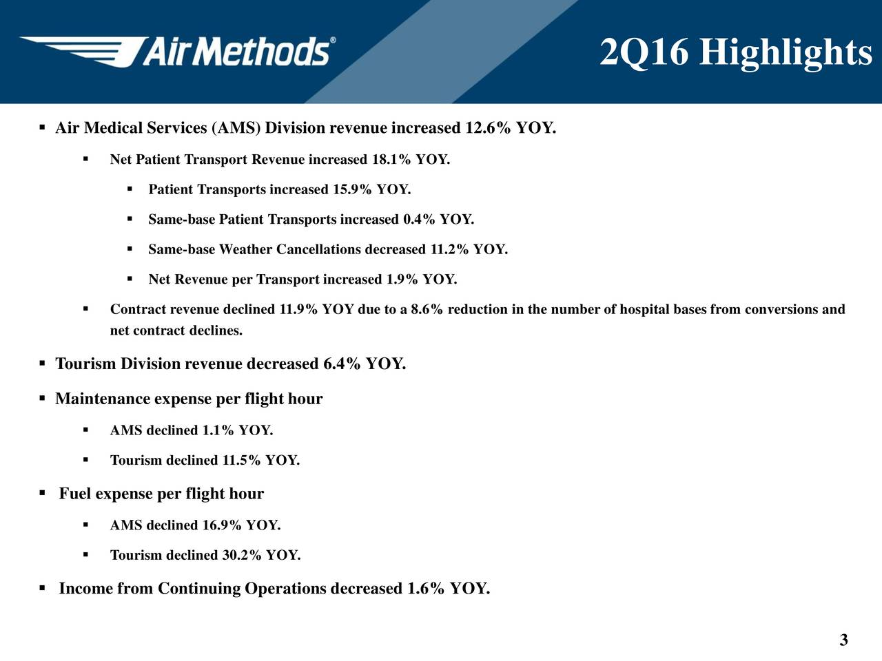 Air Medical Services (AMS) Division revenue increased 12.6%YOY. Net Patient Transport Revenue increased 18.1% YOY. Patient Transports increased 15.9% YOY. Same-base Patient Transports increased 0.4% YOY. Same-base Weather Cancellations decreased 11.2% YOY. Net Revenue per Transport increased 1.9% YOY. Contract revenue declined 11.9% YOY due to a 8.6% reduction in the number of hospital bases from conversions and net contract declines. Tourism Division revenue decreased 6.4%YOY. Maintenance expense per flight hour AMS declined 1.1% YOY. Tourism declined 11.5% YOY. Fuel expense per flight hour AMS declined 16.9% YOY. Tourism declined 30.2% YOY. Income from Continuing Operations decreased 1.6% YOY. 3