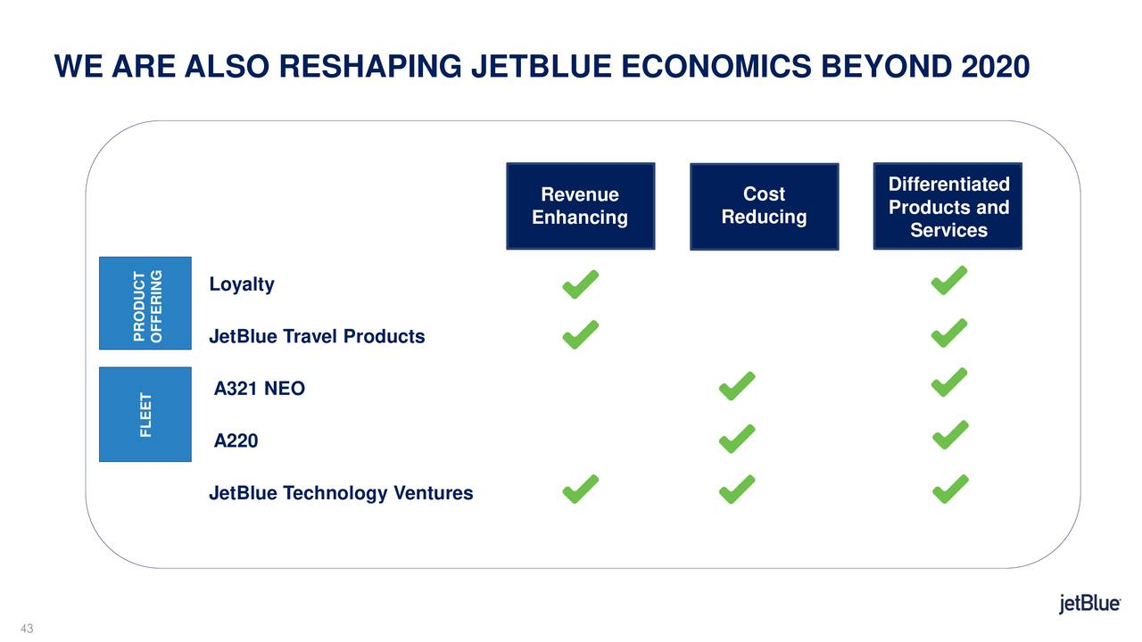 jetblue internal capabilities Jetblue's learning analytics leverages big data b 21% of leaders were asking for  internal demand for analytics, or do not have the personnel with requisite skills to meet the business needs in their harvard  the analytical capability of l&d professionals has gained.