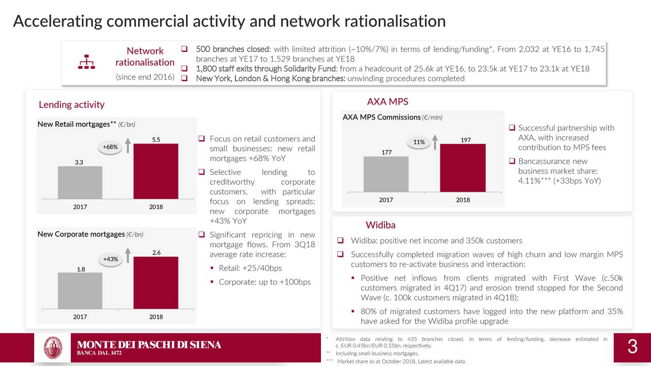 Accelerating commercial activity and network rationalisation