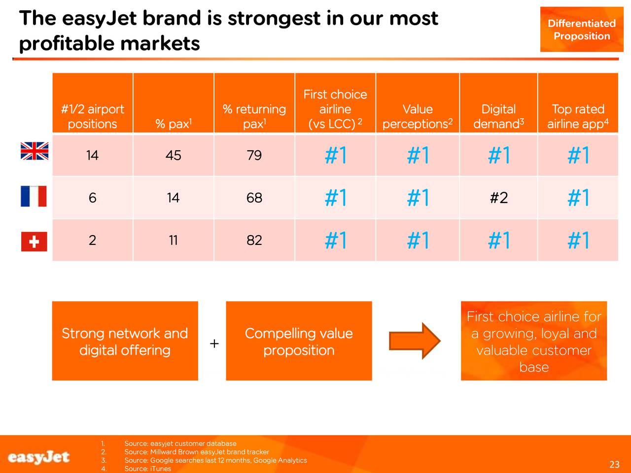 marketing strategies for the airline easyjet A marketing strategy implemented by easyjet which has contributed to their success, was the 'fly on the wall' documentary series airline broadcasted in easyjet promoted themselves as a cheap and reliable airline, in a market where there were previously few competitors going for the low cost image.