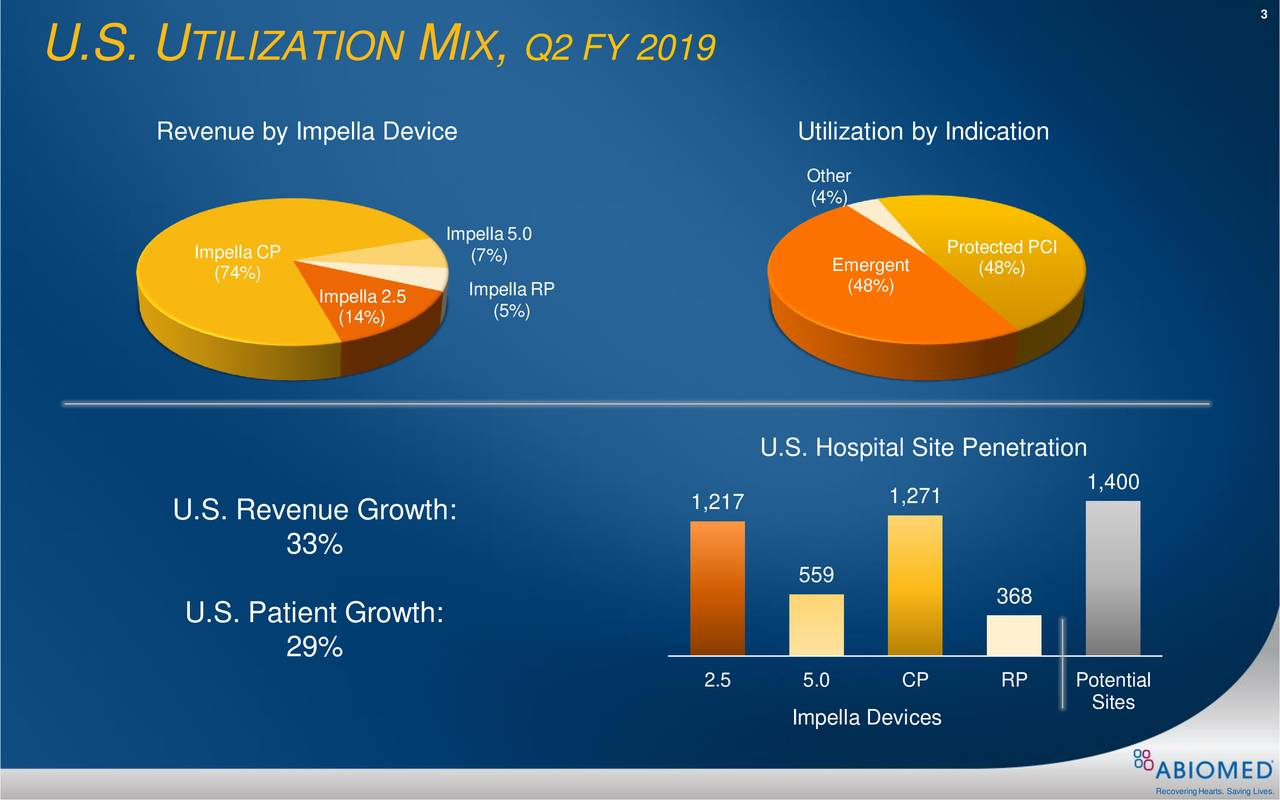 U.S. U TILIZATION M IX , Q2 FY 2019 Revenue by Impella Device Utilization by Indication Other (4%) Impella5.0 Impella CP (7%) Protected PCI (74%) Em(48%)t (48%) Impella 2.5 Imp(5%)RP (14%) U.S. Hospital Site Penetration 1,271 1,400 U.S. Revenue Growth: 1,217 3% 559 U.S. Patient Growth: 368 29% 2.5 5.0 CP RP Potential Sites Impella Devices