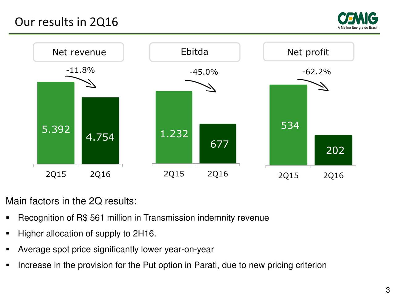 -45.0% -62.2% 5.392 534 4.754 1.232 677 202 2Q15 2Q16 2Q15 2Q16 2Q15 2Q16 Main factors in the 2Q results: Recognition of R$ 561 million in Transmission indemnity revenue Higher allocation of supply to 2H16. Average spot price significantly lower year-on-year Increase in the provision for the Put option in Parati, due to new pricing criterion