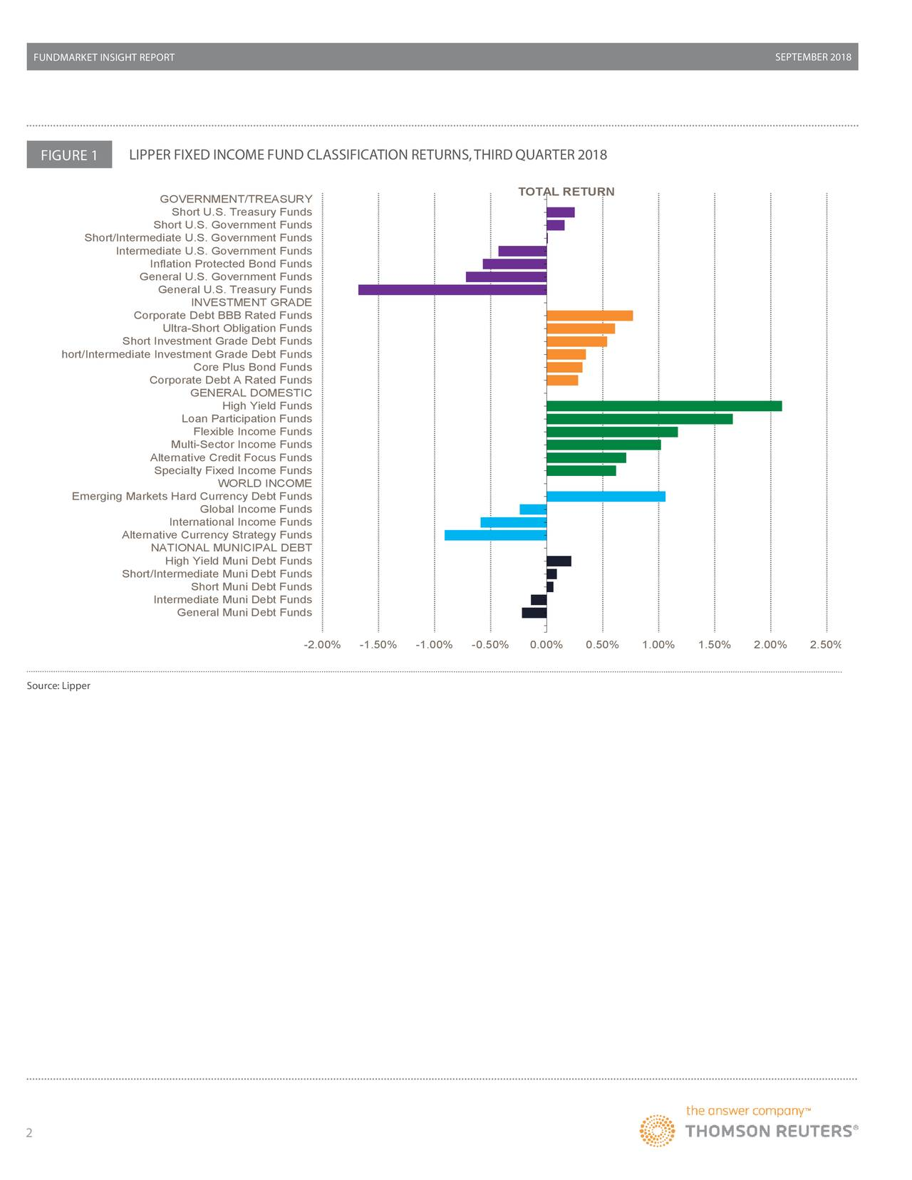 FIGURE 1 LIPPER FIXED INCOME FUND CLASSIFICATION RETURNS,THIRD QUARTER2018 TOTAL RETURN GOVERNMENT/TREASURY Short U.S. Treasury Funds Short U.S. Government Funds Short/Intermediate U.S. Government Funds Intermediate U.S. Government Funds Inflation Protected Bond Funds General U.S. Government Funds General U.S. Treasury Funds INVESTMENT GRADE Corporate Debt BBB Rated Funds Ultra-Short Obligation Funds Short Investment Grade Debt Funds hort/Intermediate Investment Grade Debt Funds Core Plus Bond Funds Corporate Debt A Rated Funds GENERAL DOMESTIC High Yield Funds Loan Participation Funds Flexible Income Funds Multi-Sector Income Funds Alternative Credit Focus Funds Specialty Fixed Income Funds WORLD INCOME Emerging Markets Hard Currency Debt Funds Global Income Funds International Income Funds Alternative Currency Strategy Funds NATIONAL MUNICIPAL DEBT High Yield Muni Debt Funds Short/Intermediate Muni Debt Funds Short Muni Debt Funds Intermediate Muni Debt Funds General Muni Debt Funds -2.00% -1.50% -1.00% -0.50% 0.00% 0.50% 1.00% 1.50% 2.00% 2.50% Source: Lipper 2