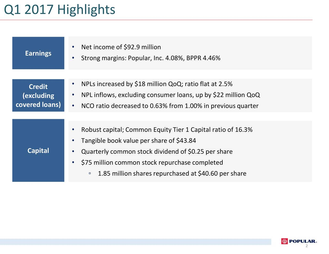 Earnings  Net income of $92.9 million Strong margins:Popular, Inc. 4.08%, BPPR 4.46% Credit  NPLs increased by $18 million QoQ; ratio flat at 2.5% (excluding  NPL inflows, excluding consumer loans, up by $22 million QoQ covered loans)  NCO ratio decreased to 0.63% from 1.00% in previousquarter Robust capital; Common Equity Tier 1 Capital ratio of 16.3% Tangible book value per share of $43.84 Capital Quarterly common stock dividend of $0.25 per share $75 million common stock repurchase completed 1.85 million shares repurchased at $40.60 per share 2
