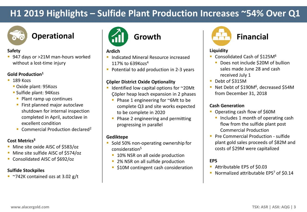 H1 2019 Highlights – Sulfide Plant Production Increases ~54% Over Q1