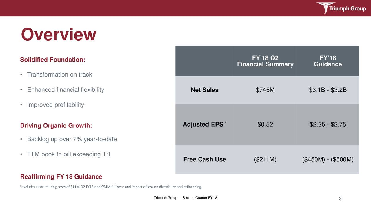 Solidified Foundation: FY'18 Q2 FY'18 Financial Summary Guidance • Transformation on track • Enhanced financial flexibility Net Sales $745M $3.1B - $3.2B • Improved profitability Driving Organic Growth: Adjusted EPS * $0.52 $2.25 - $2.75 • Backlog up over 7% year-to-date • TTM book to bill exceeding 1:1 Free Cash Use ($211M) ($450M) - ($500M) Reaffirming FY 18 Guidance *excludes restructuring costs of $11M Q2 FY18 and $54M full year and impact of loss on divestiture and refinancing Triumph Group — Second Quarter FY'18 3