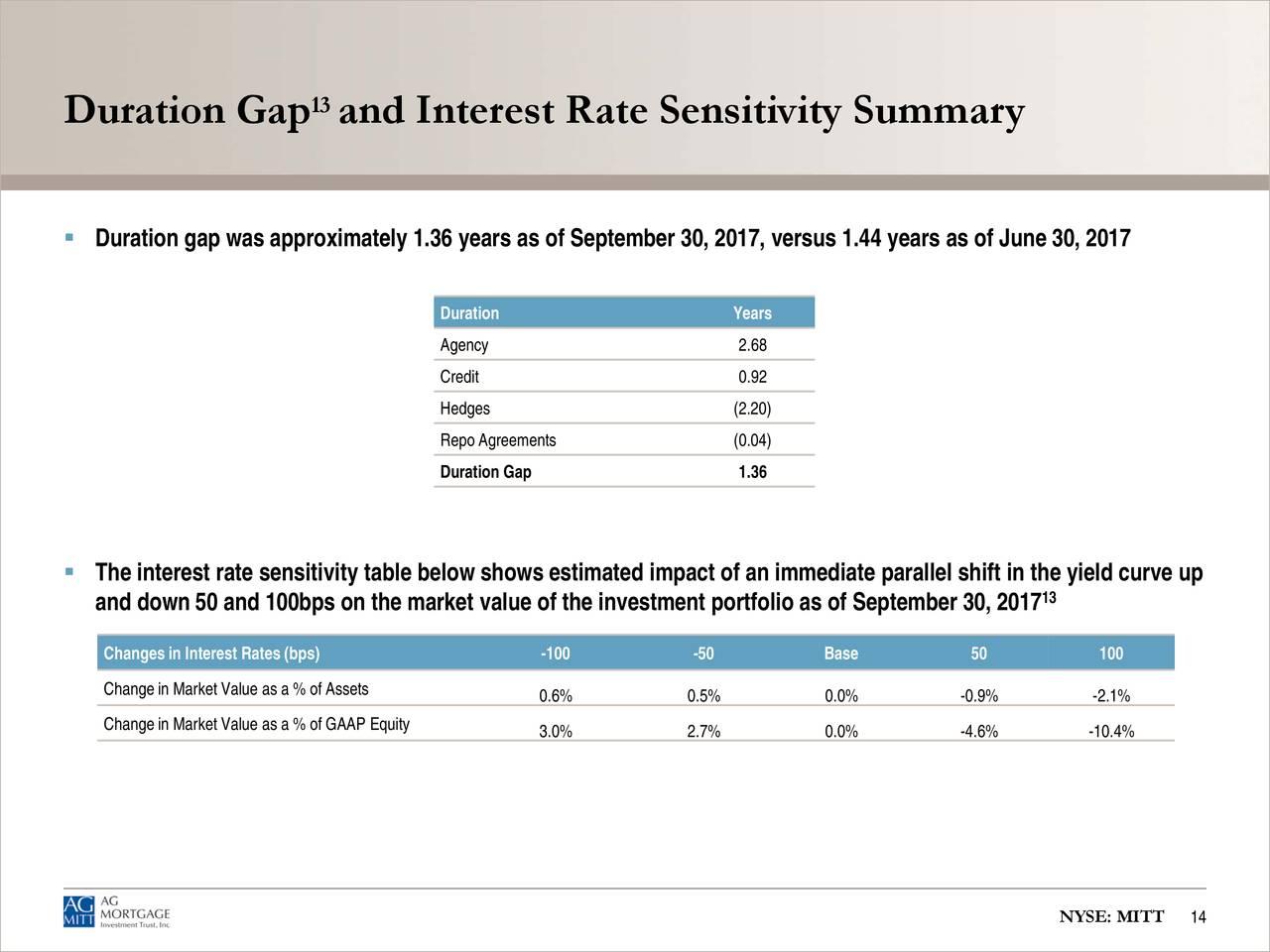 Mortgage Interest Rates Alerts