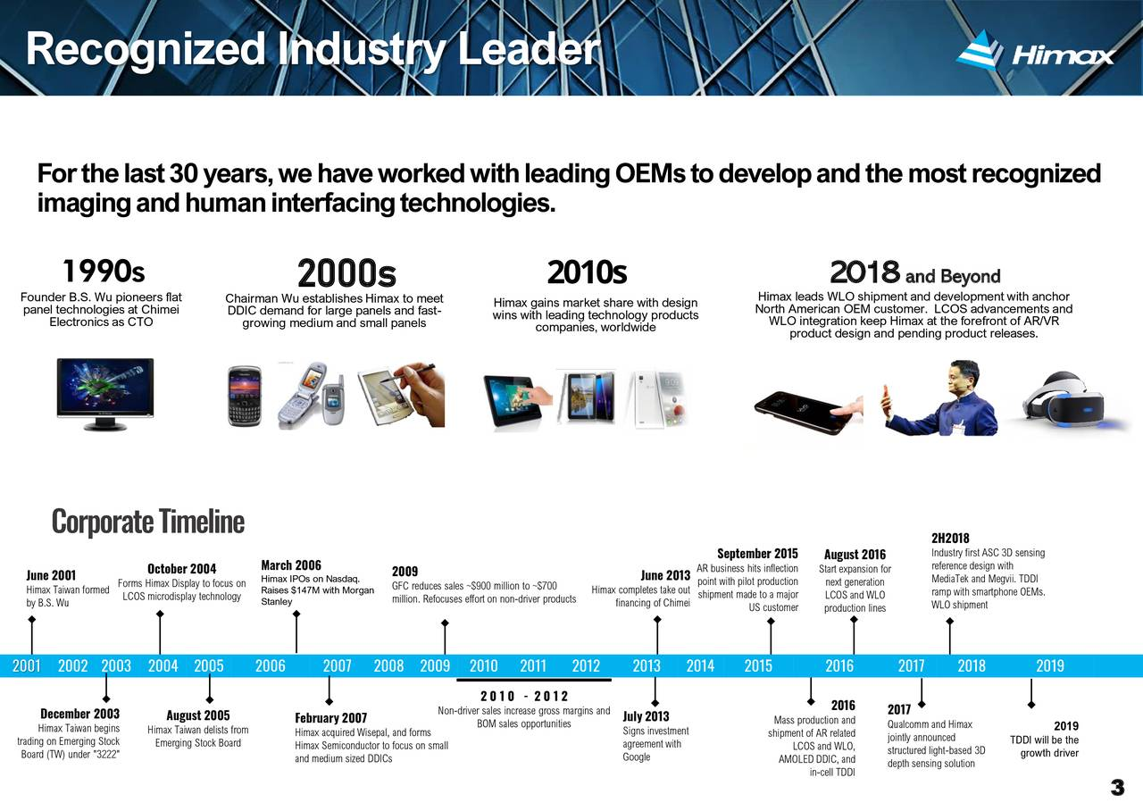 """Forthelast30years,wehaveworkedwithleadingOEMstodevelopandthemostrecognized imagingandhumaninterfacingtechnologies. 1990s 2000s 2010s 2018 and Beyond Founder B.S. Wu pioneers flat Chairman Wu establishes Himax to meet Himax gains market share with design Himax leads WLO shipment and development with anchor panel technologies at Chimei DDIC demand for large panels and fast- wins with leading technology products North American OEM customer. LCOS advancements and Electronics as CTO growing medium and small panels companies, worldwide WLO integration keep Himax at the forefront of AR/VR product design and pending product releases. CorporateTimeline 2H2018 Industry first ASC 3D sensing March 2006 September 2015 August 2016 reference design with June 2001 October 2004 Himax IPOs on Nasdaq.2009 June 2013AR business hits inflStart expansion forMediaTek and Megvii. TDDI Himax Taiwan formedms Himax Display to fRaises $147M with Morgan reduces sales ~$900 million toHimax completes tashipment made to a majort generation ramp with smartphone OEMs. by B.S. Wu LCOS microdisplay technoStanley million. Refocuses effort on non-drivefinancing of Chimei US customer production lines WLO shipment 2001 2002 2003 2004 2005 2006 2007 2008 2009 2010 2011 2012 2013 2014 2015 2016 2017 2018 2019 2 0 1 0 - 2 0 1 2 December 2003 August 2005 Non-driver sales increase grossJuly 2013and 2016 2017 Himax Taiwan beginsHimax Taiwan delists fromebruary 2007 BOM sales opportunities Signs investment Mass production andQualcomm and Himax 2019 trading on Emerging StoEmerging Stock Board Himax Semiconductor to focus on small agreement with shipment of AR relatjointly announced TDDI will be the Board (TW) under """"3222"""" and medium sized DDICs Google AMOLED DDIC, and structured light-basedgrowth driver in-cell TDDI depth sensing solution 3"""
