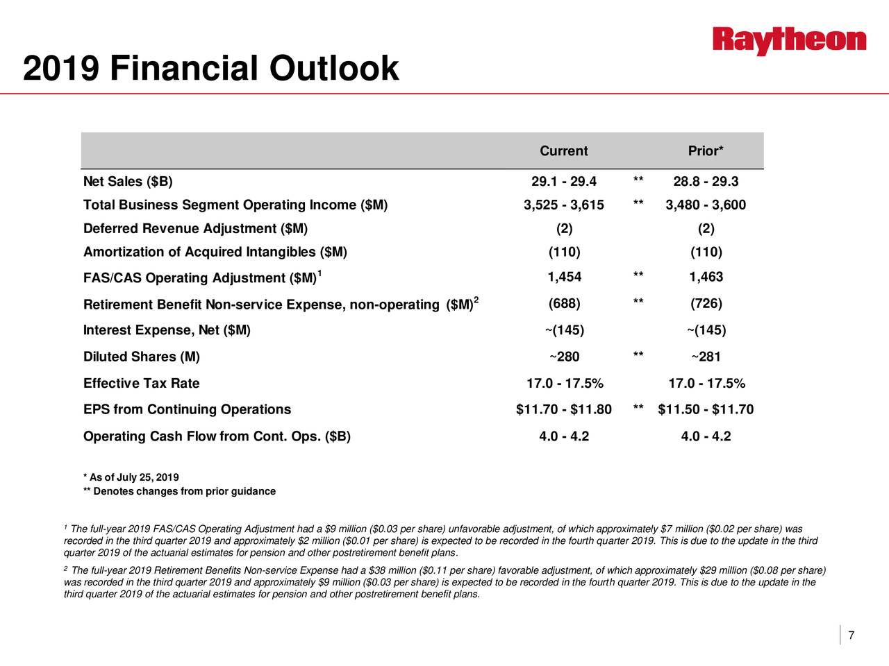 Raytheon Stock Price Rally...