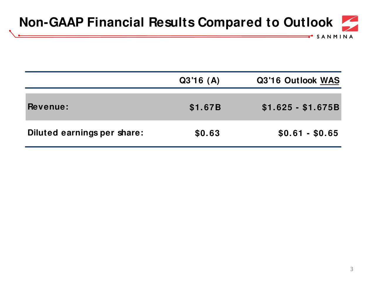 Q3'16 (A) Q3'16 Outlook WAS Revenue: $1.67B $1.625 - $1.675B Diluted earnings per share: $0.63 $0.61 - $0.65 3
