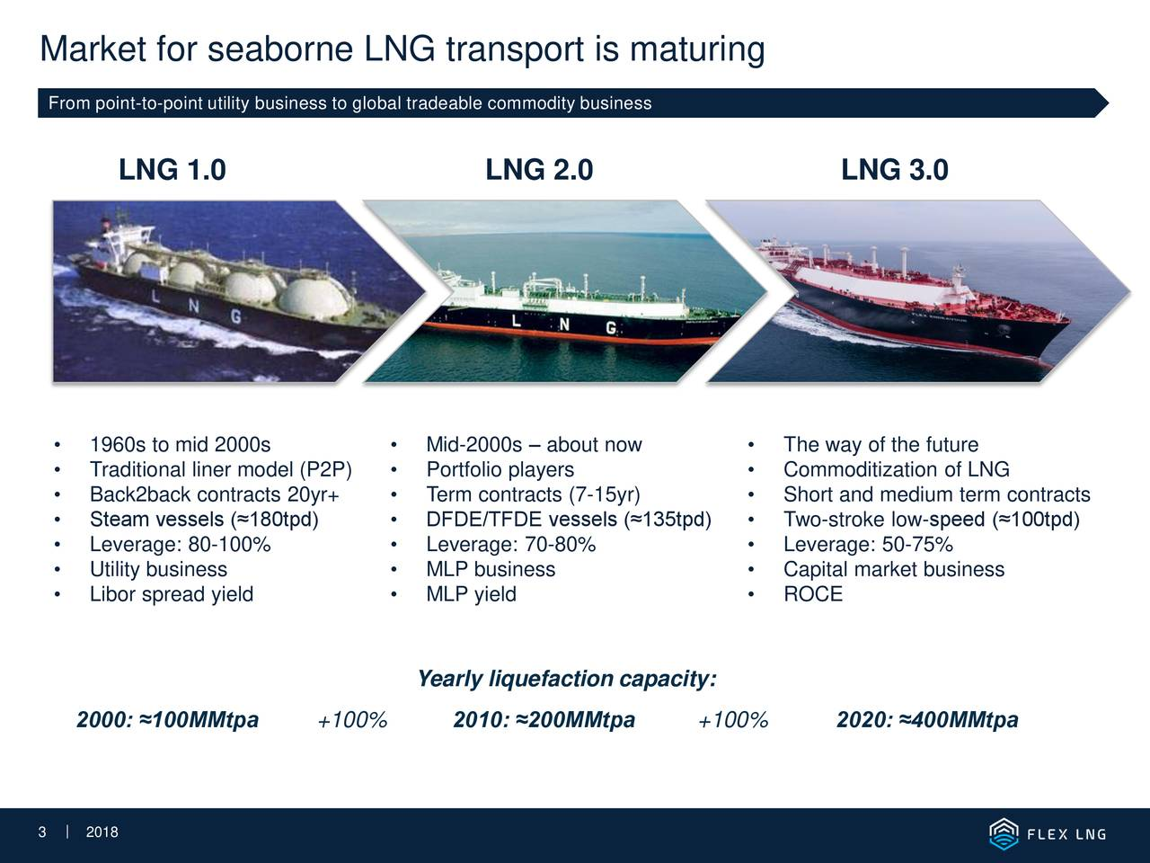 From point-to-point utility business to global tradeable commodity business LNG 1.0 LNG 2.0 LNG 3.0 • 1960s to mid 2000s • Mid-2000s – about now • The way of the future • Traditional liner model (P2P) • Portfolio players • Commoditization of LNG • Back2back contracts 20yr+ • Term contracts (7-15yr) • Short and medium term contracts • Steam vessels (≈180tpd) • DFDE/TFDE vessels (≈135tpd) • Two-stroke low-speed (≈100tpd) • Leverage: 80-100% • Leverage: 70-80% • Leverage: 50-75% • Utility business • MLP business • Capital market business • Libor spread yield • MLP yield • ROCE Yearly liquefaction capacity: 2000: ≈100MMtpa +100% 2010: ≈200MMtpa +100% 2020: ≈400MMtpa 33 |22018