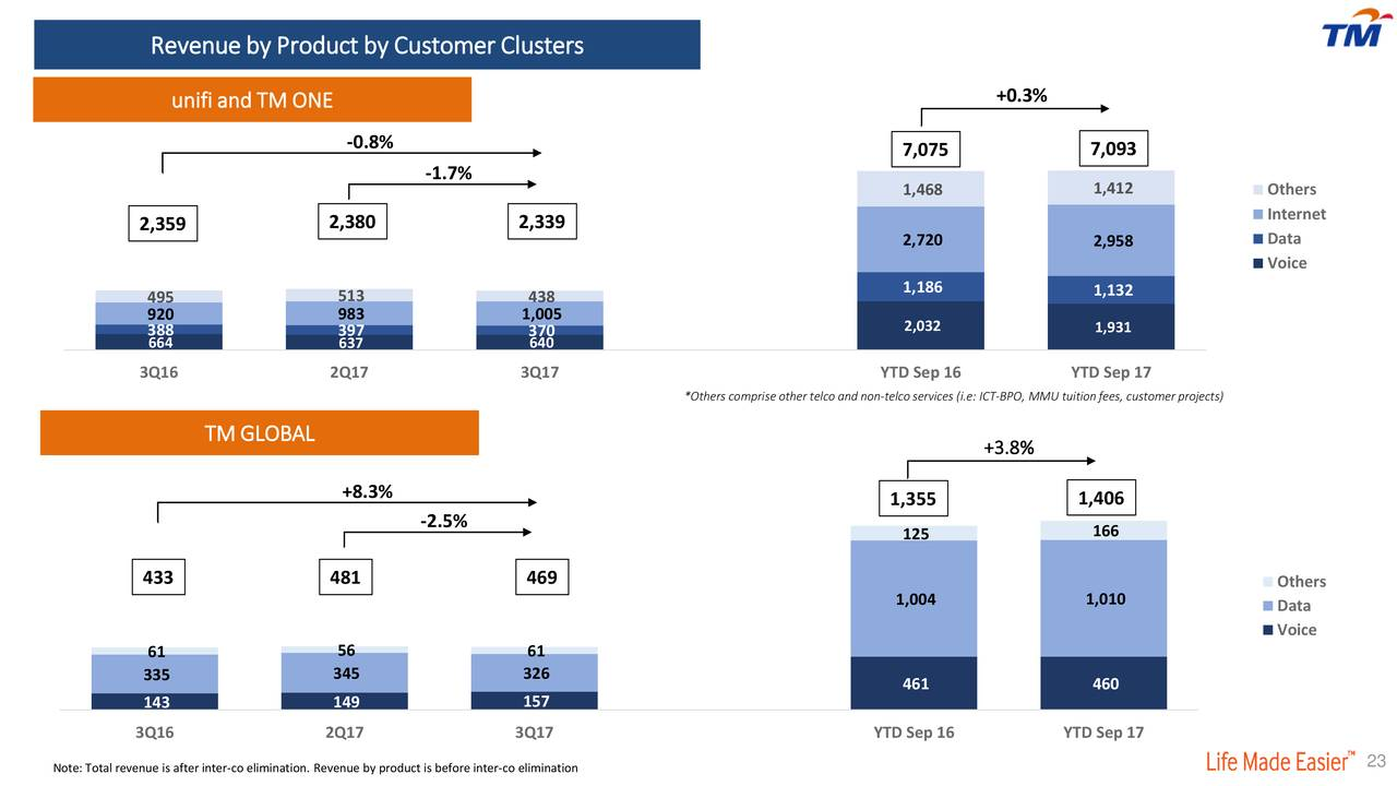 telekom malaysia berhad tm financial and strategic swot analysis review published It is a joint venture company between telekom malaysia berhad and a k khan & co it operates as a limited liability company, where the majority shareholder, telekom malaysia, own 70% shares, while minority shares of 30% are owned by a k khan & co bangladesh limited.