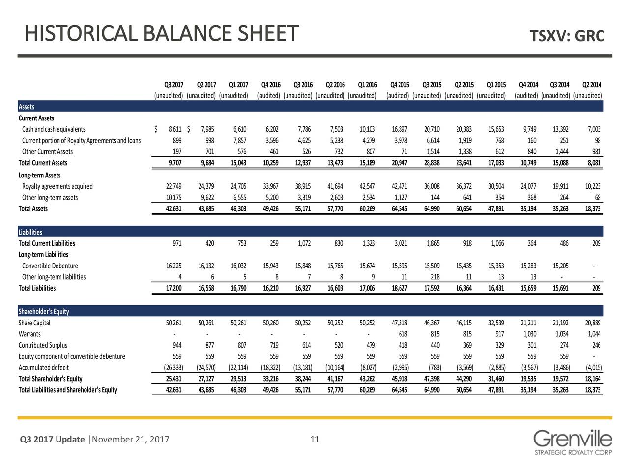 Grenville Strategic Rty 2017 Q3 Results Earnings Call