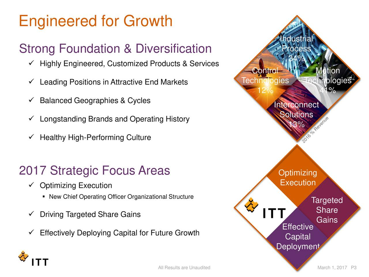 Industrial Strong Foundation & Diversification Process 34% Highly Engineered, Customized Products & Services Control Motion Leading Positions in Attractive EndMarkets Technologies Technologies 12% 41% Balanced Geographies & Cycles Interconnect Solutions Longstanding Brands and Operating History 13% Healthy High-Performing Culture 2017 Strategic Focus Areas Optimizing Optimizing Execution Execution New Chief Operating Officer Organizational Structure Targeted Share Driving Targeted Share Gains Gains Effective Effectively Deploying Capital for Future Growth Capital Deployment All Results are Unaudited March 1, 2017 P3