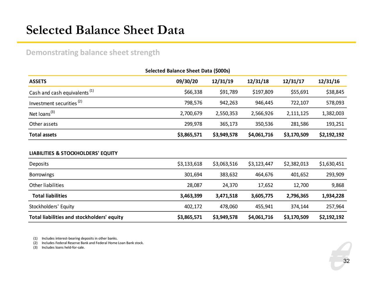 Datos seleccionados del balance