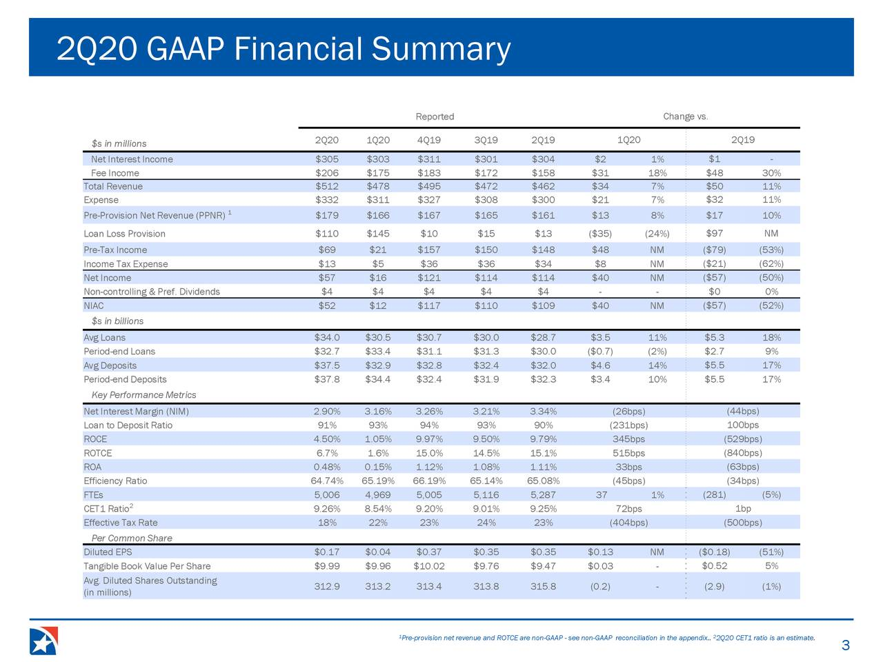 2Q20 GAAP Financial Summary
