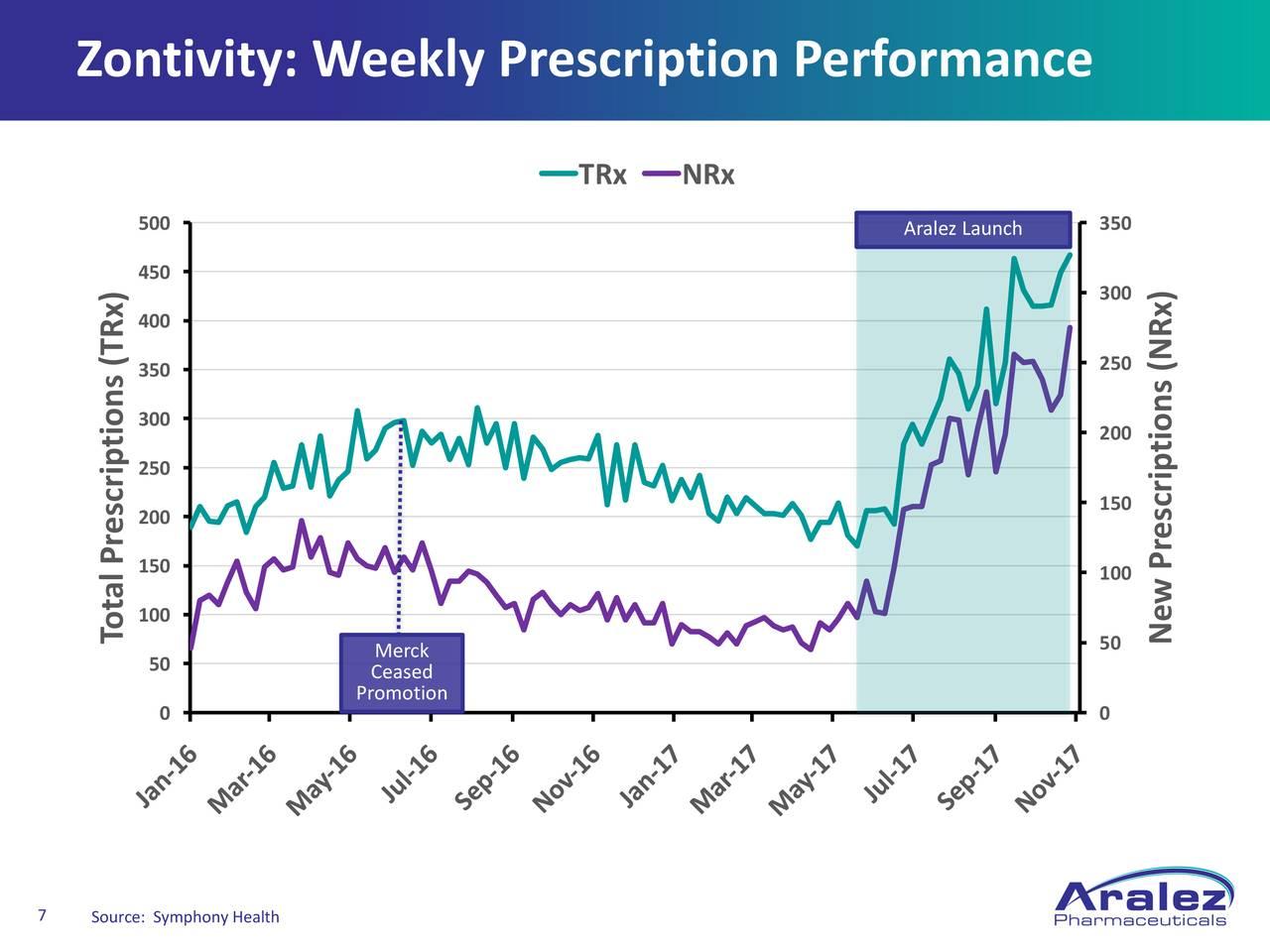 Aralez Pharmaceuticals Inc. 2017 Q3 - Results - Earnings