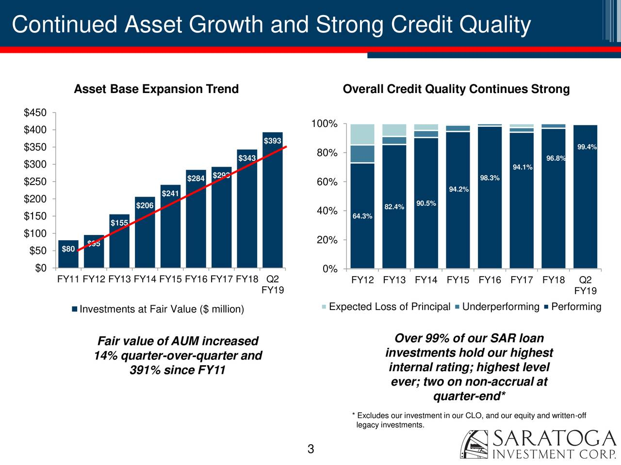 Asset Base Expansion Trend Overall Credit Quality Continues Strong $450 $400 100% $393 $350 99.4% $343 80% 96.8% $300 94.1% $284 $293 98.3% $250 60% 94.2% $200 $241 $206 82.4% 90.5% $150 40% 64.3% $155 $100 $80 $95 20% $50 $0 0% FY11 FY12 FY13 FY14 FY15 FY16 FY17 FY18 Q2 FY12 FY13 FY14 FY15 FY16 FY17 FY18 Q2 FY19 FY19 Expected Loss of PrincipalUnderperforming Performing Investments at Fair Value ($ million) Fair value of AUM increased Over 99% of our SAR loan 14% quarter-over-quarter and investments hold our highest 391% since FY11 internal rating; highest level ever; two on non-accrual at quarter-end* * Excludes our investment in our CLO, and our equity and written-off legacy investments. 3
