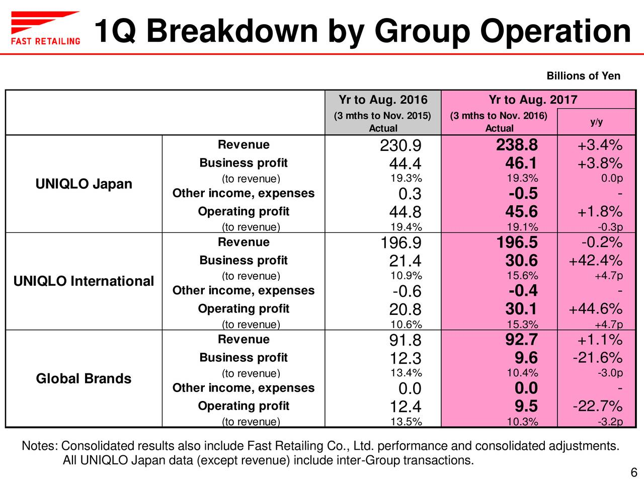 UNIQLO CEO: pay the debt owed to workers who made your clothes in Indonesia!