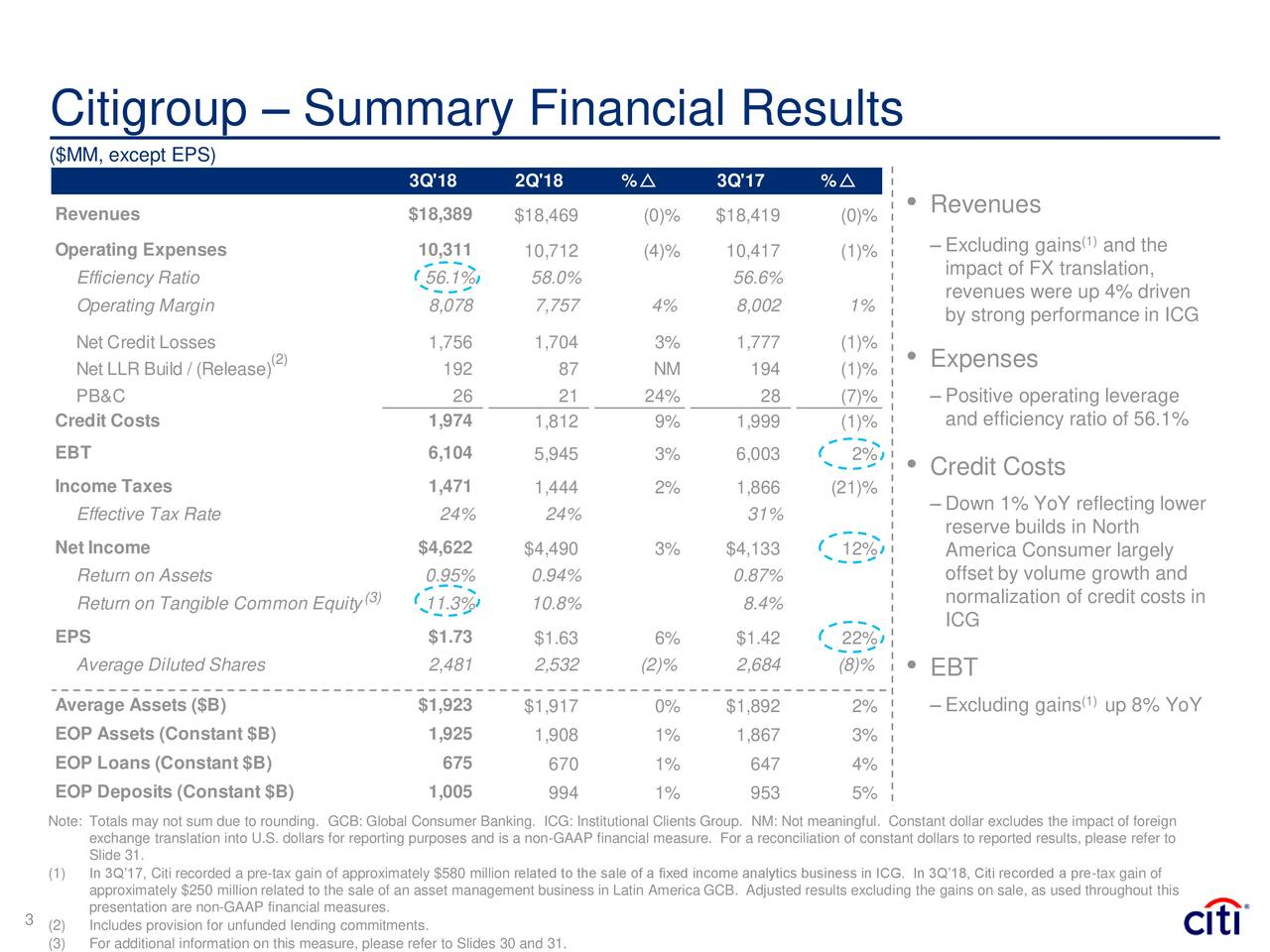 ($MM, except EPS) 3Q'18 2Q'18 %r 3Q'17 %r Revenues $18,389 $18,469 (0)% $18,419 (0)% • Revenues (1) Operating Expenses 10,311 10,712 (4)% 10,417 (1)% – Excluding gains and the Efficiency Ratio 56.1% 58.0% 56.6% impact of FX translation, revenues were up 4% driven Operating Margin 8,078 7,757 4% 8,002 1% by strong performance in ICG Net Credit Losses 1,756 1,704 3% 1,777 (1)% Net LLR Build / (Release) 192 87 NM 194 (1)% • Expenses PB&C 26 21 24% 28 (7)% – Positive operating leverage Credit Costs 1,974 1,812 9% 1,999 (1)% and efficiency ratio of 56.1% EBT 6,104 5,945 3% 6,003 2% • Credit Costs Income Taxes 1,471 1,444 2% 1,866 (21)% Effective Tax Rate 24% 24% 31% – Down 1% YoY reflecting lower reserve builds in North Net Income $4,622 $4,490 3% $4,133 12% America Consumer largely Return on Assets 0.95% 0.94% 0.87% offset by volume growth and Return on Tangible Common Equity3) 11.3% 10.8% 8.4% normalization of credit costs in ICG EPS $1.73 $1.63 6% $1.42 22% Average Diluted Shares 2,481 2,532 (2)% 2,684 (8)% • EBT Average Assets ($B) $1,923 $1,917 0% $1,892 2% – Excluding gains(1up 8% YoY EOP Assets (Constant $B) 1,925 1,908 1% 1,867 3% EOP Loans (Constant $B) 675 670 1% 647 4% EOP Deposits (Constant $B) 1,005 994 1% 953 5% Note: Totals may not sum due to rounding. GCB: Global Consumer Banking. ICG: Institutional Clients Group. NM: Not meaningful. Constant dollar excludes the impact of foreign exchange translation into U.S. dollars for reporting purposes and is a non-GAAP financial measure. For a reconciliation of constant dollars to reported results, please refer to Slide 31. (1) In 3Q'17, Citi recorded a pre-tax gain of approximately $580 million related to the sale of a fixed income analytics business in ICG. In 3Q'18, Citi recorded a pre-tax gain of approximately $250 million related to the sale of an asset management business in Latin America GCB. Adjusted results excluding the gains on sale, as used throughout this presentation are non-GAAP financial measures. 3 
