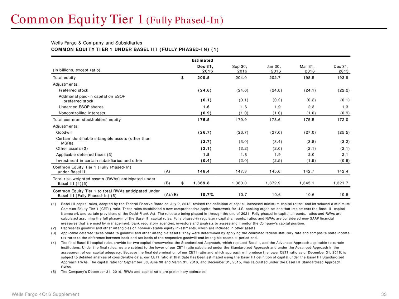 wells fargo financial analysis Updated key statistics for wells fargo & co - including wfc margins, p/e ratio, valuation, profitability, company description, and other stock analysis data.