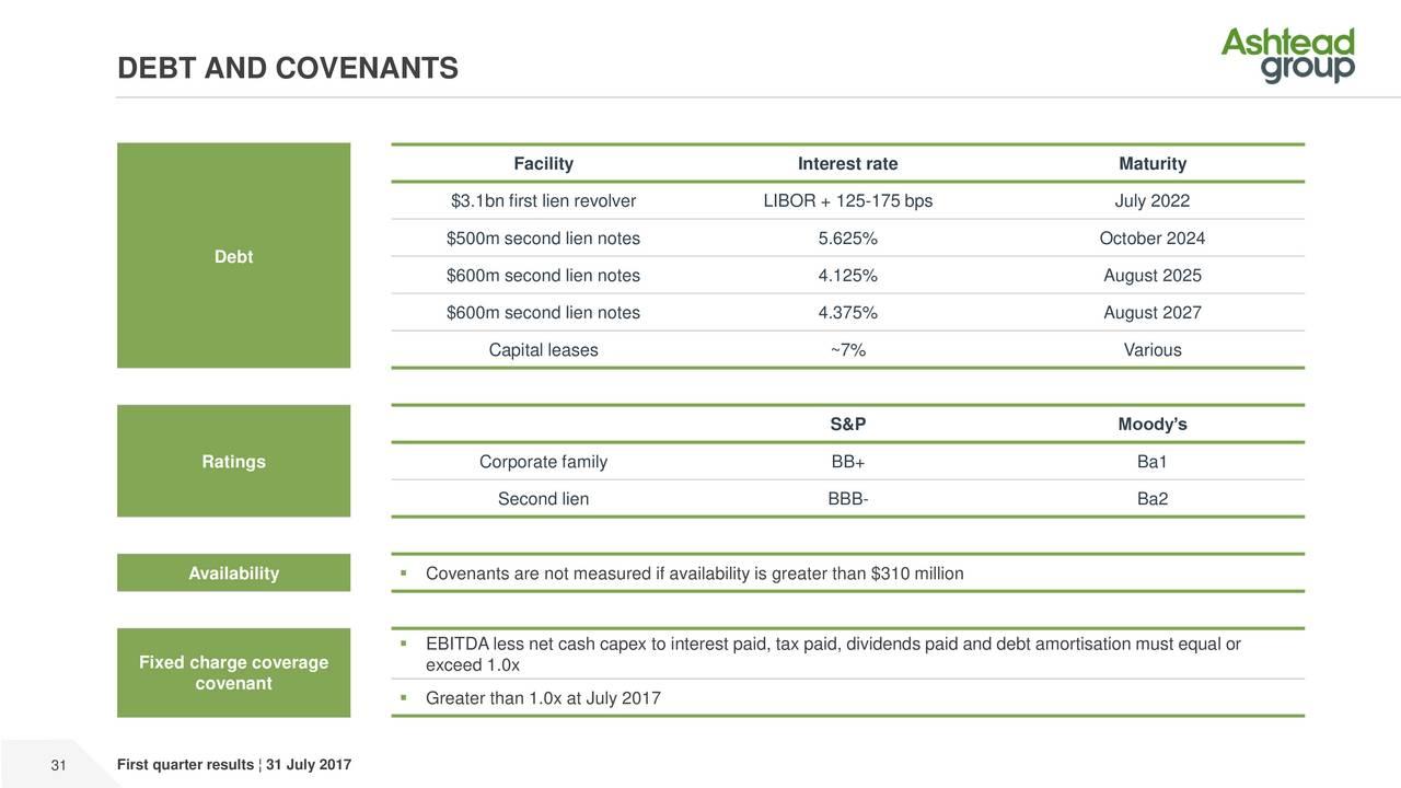 debt covenants