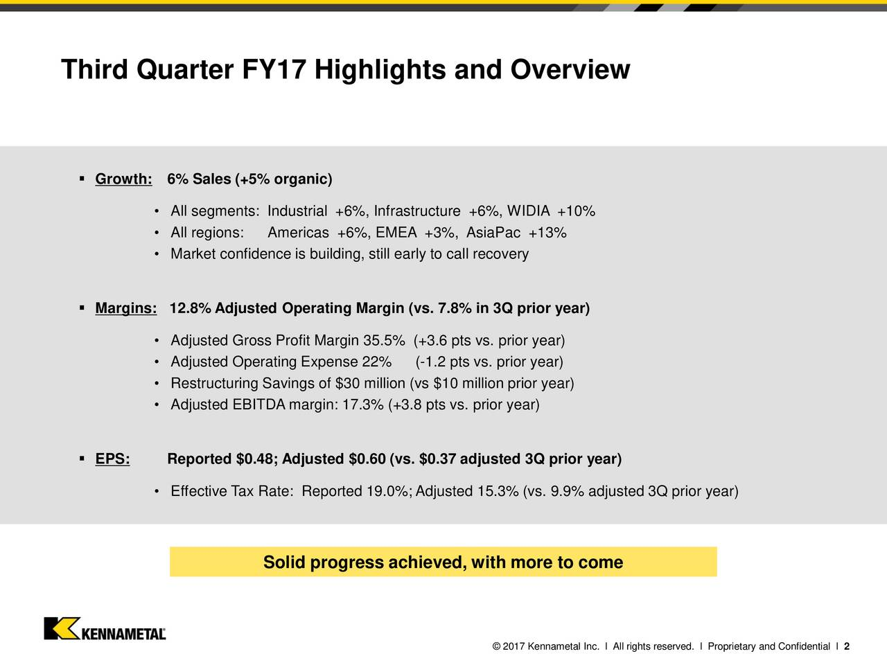 Growth: 6% Sales (+5% organic) All segments: Industrial +6%, Infrastructure +6%, WIDIA +10% All regions: Americas +6%, EMEA +3%, AsiaPac +13% Market confidence is building, still early to call recovery Margins: 12.8% Adjusted Operating Margin (vs. 7.8% in 3Q prior year) Adjusted Gross Profit Margin 35.5% (+3.6 pts vs. prior year) Adjusted Operating Expense 22% (-1.2 pts vs. prior year) Restructuring Savings of $30 million (vs $10 million prior year) Adjusted EBITDA margin: 17.3% (+3.8 pts vs. prior year) EPS: Reported $0.48; Adjusted $0.60 (vs. $0.37 adjusted 3Q prior year) Effective Tax Rate: Reported 19.0%; Adjusted 15.3% (vs. 9.9% adjusted 3Q prior year) Solid progress achieved, with more to come 2017 Kennametal Inc. l All rights reserved. l Proprietary and Confidential l 2