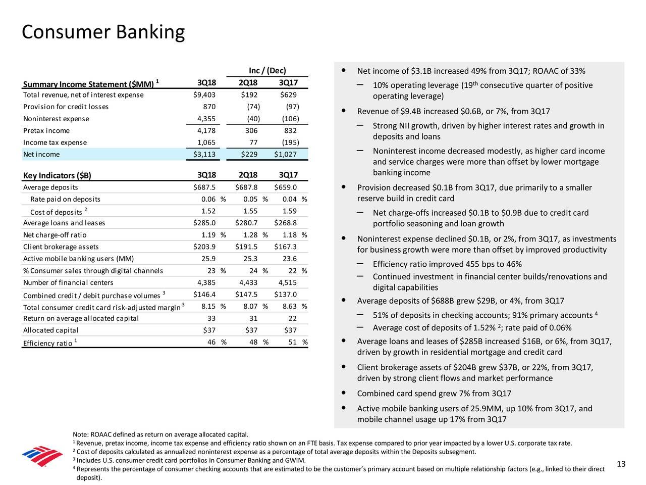 Bank Of America Corporation 2018 Q3