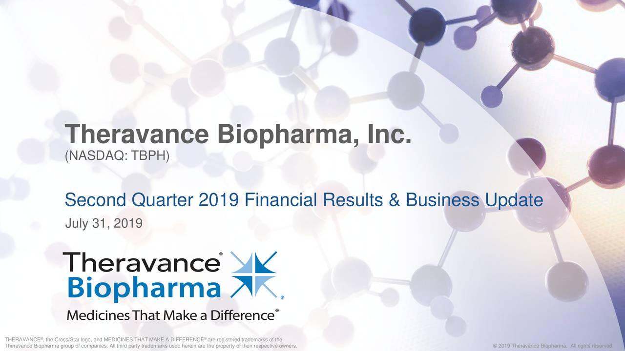 Theravance biopharma inc ipo
