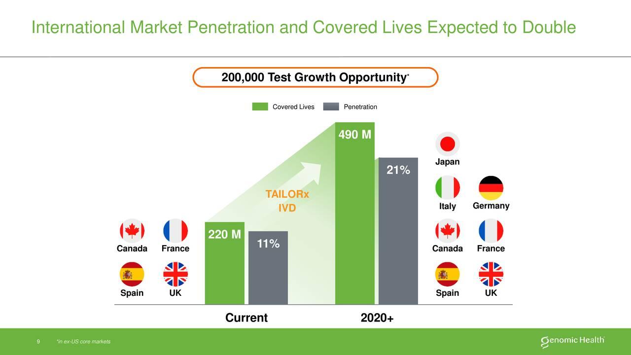 International market penetration — img 7