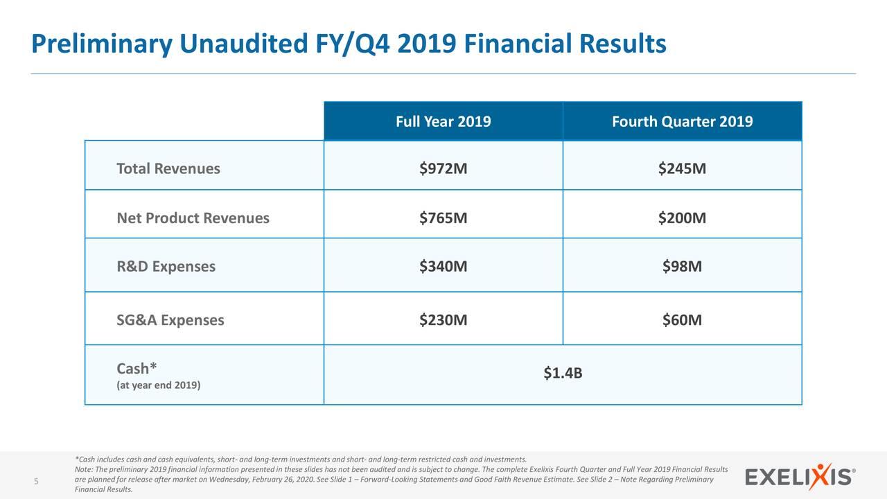 Exelixis: What's Ahead For 2020 - Exelixis, Inc. (NASDAQ:EXEL) | Seeking Alpha