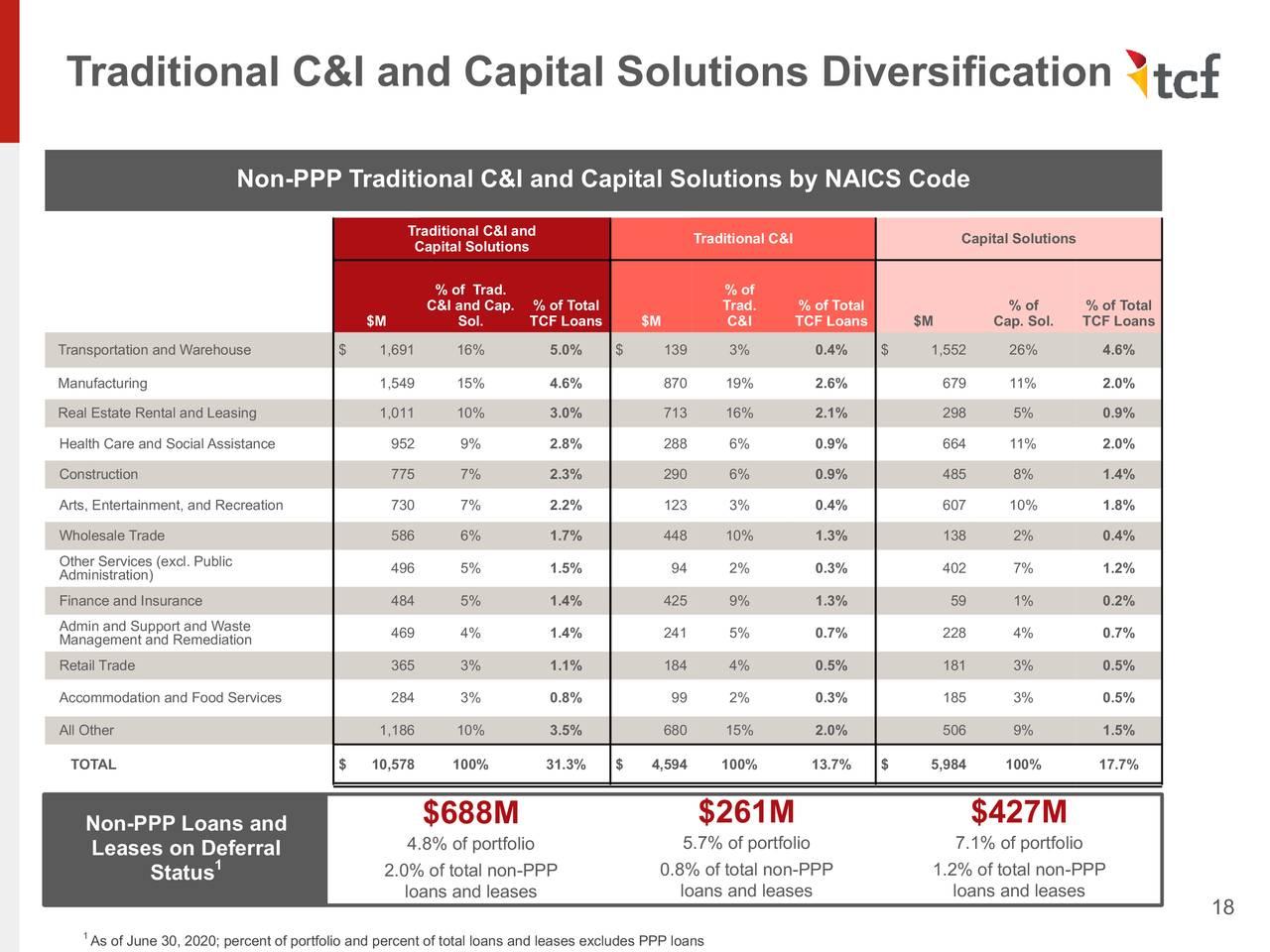 Diversificación tradicional de C&I y soluciones de capital