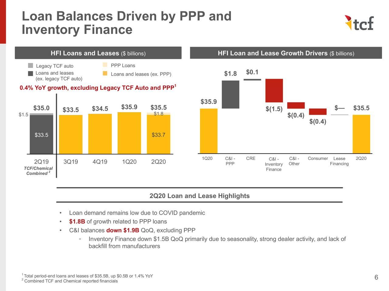 Saldos de préstamos impulsados por PPP y