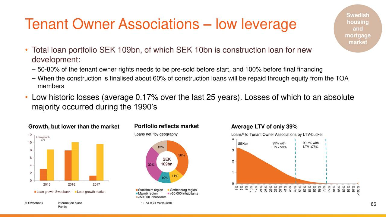 Swedbank Swdby Presents At Berenberg Conference Usa