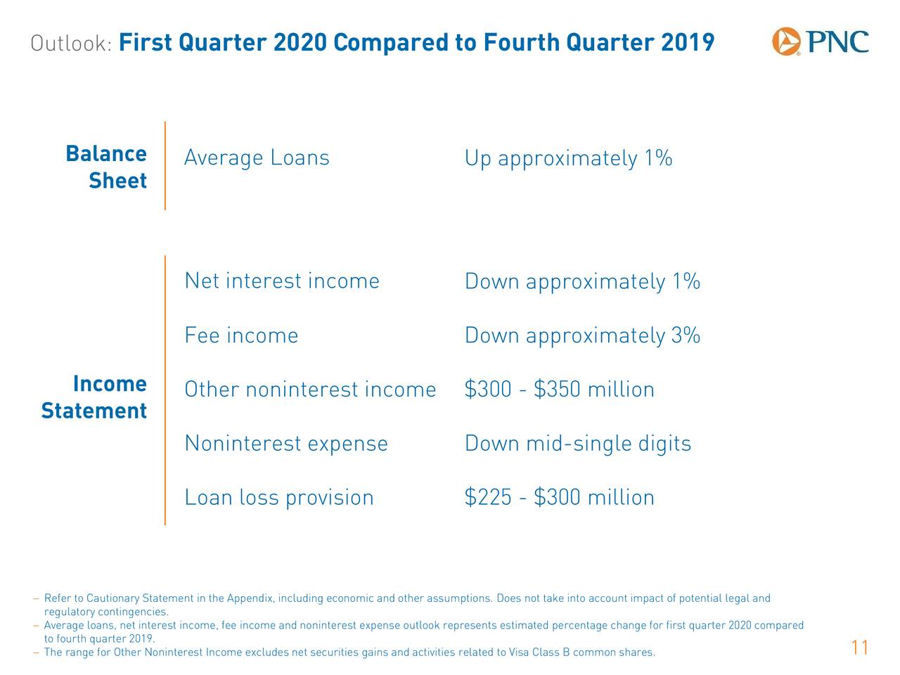 pnc investment outlook