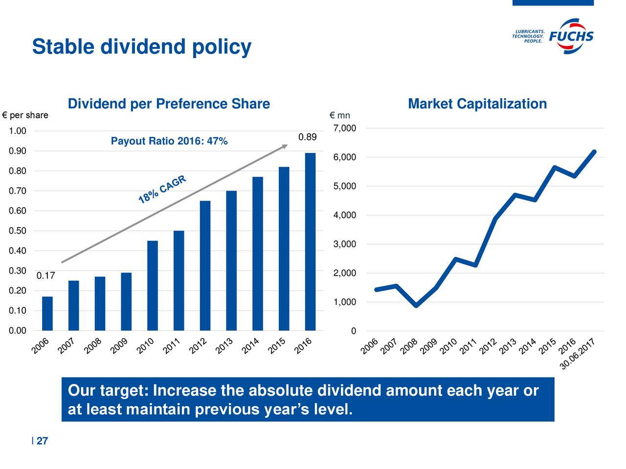 stability of dividends in india An analysis of dividend policies of indian companies from view point of shareholders an analysis of dividend policies of indian companies from view point of shareholders.