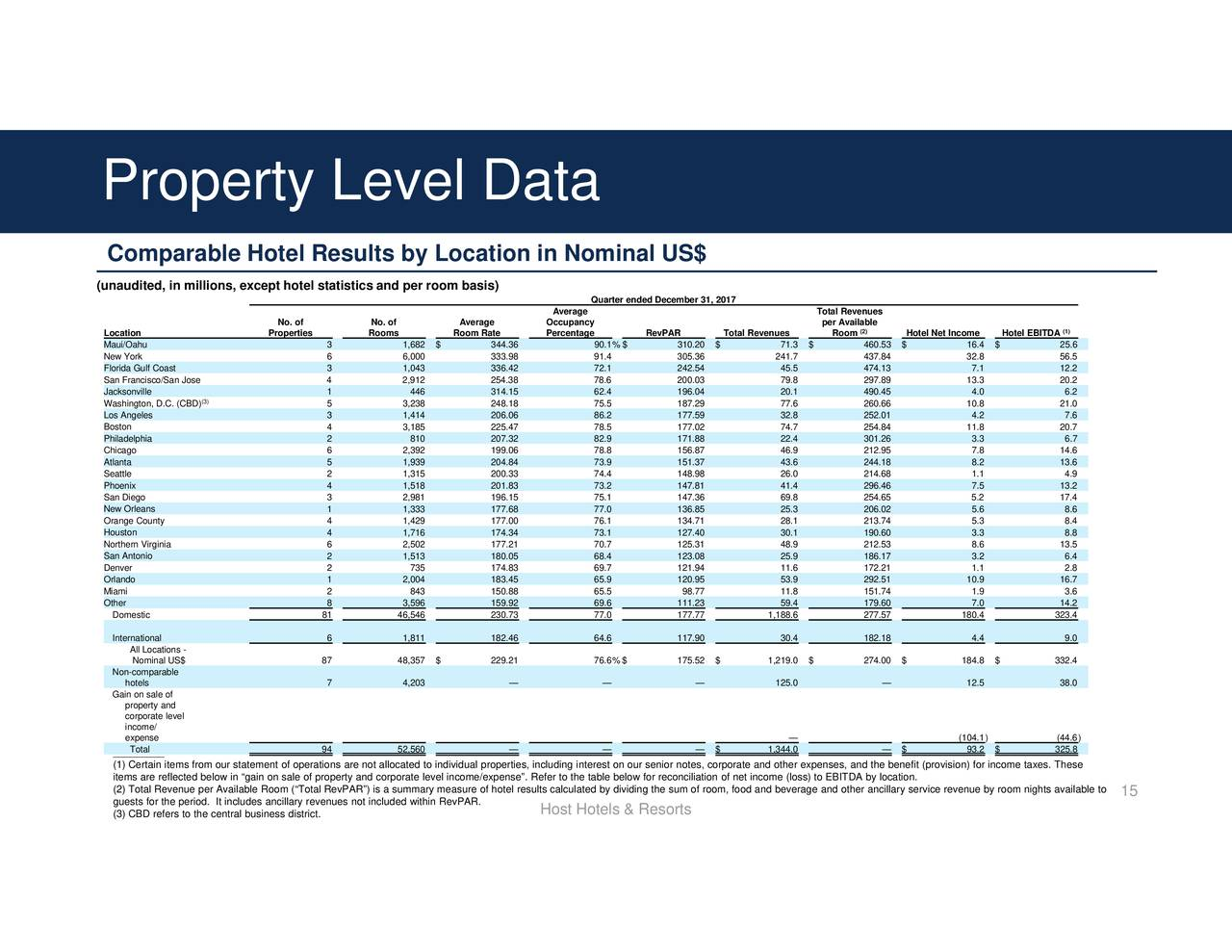 Is Property Taxes Included In Ebitda