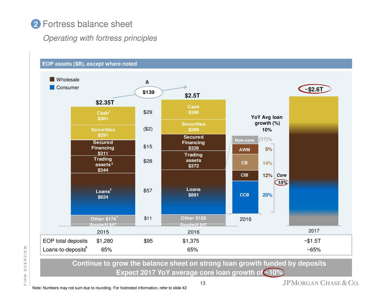 """building a fortress balance sheet Build a better cash """"fortress balance sheets"""" grow stronger: but they're not so confident that they are willing to tap their """"fortress balance sheets."""