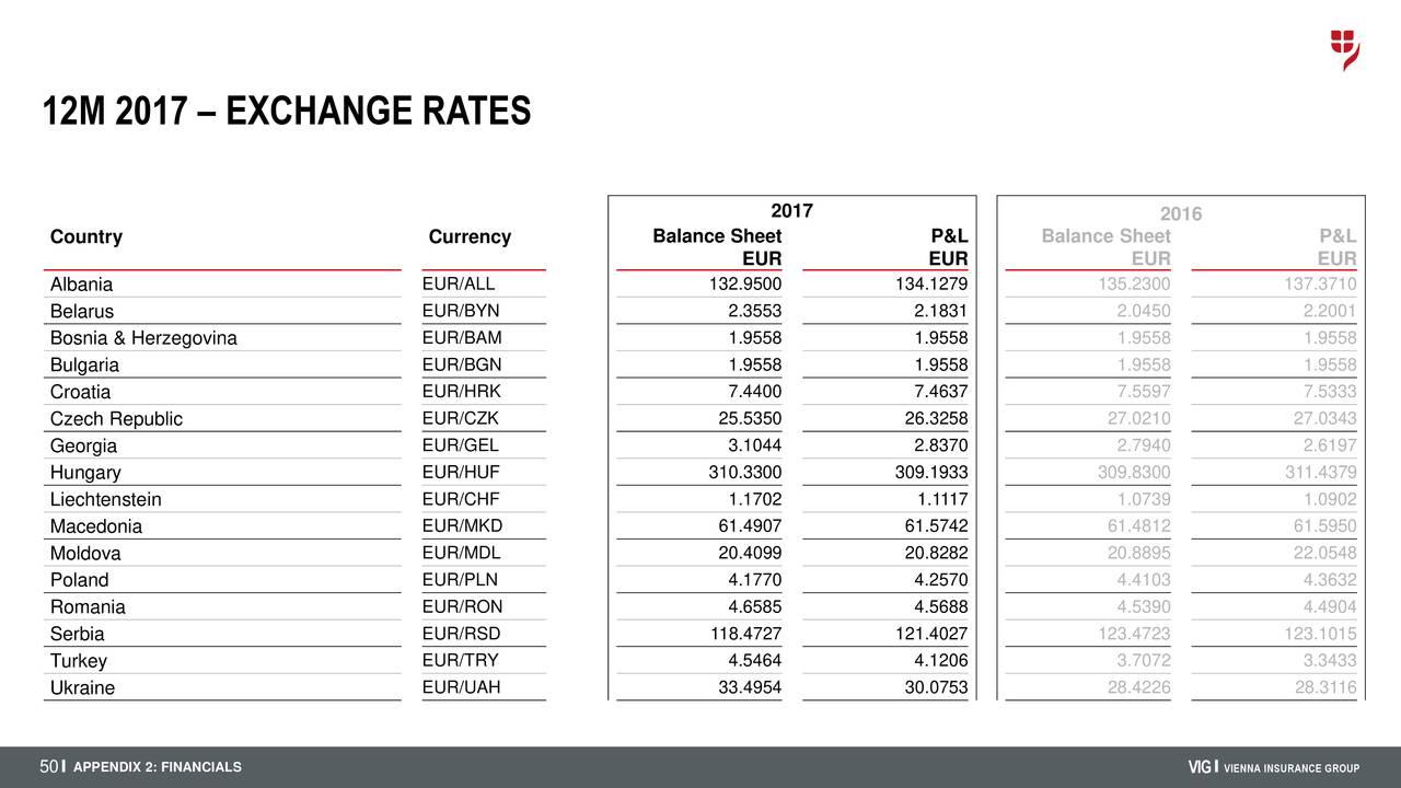 niska cena niesamowite ceny wysoka moda Vienna Insurance Group ADR 2017 Q4 - Results - Earnings Call ...