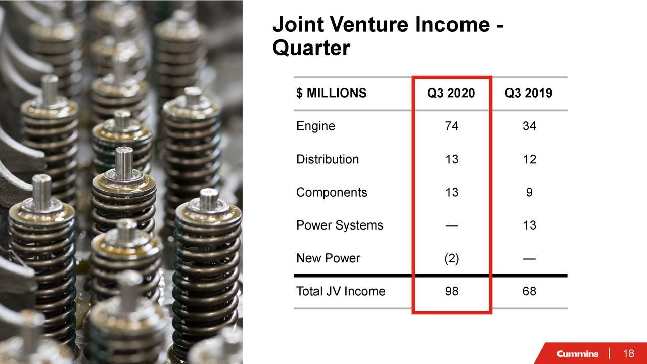 Ingresos de empresas conjuntas -