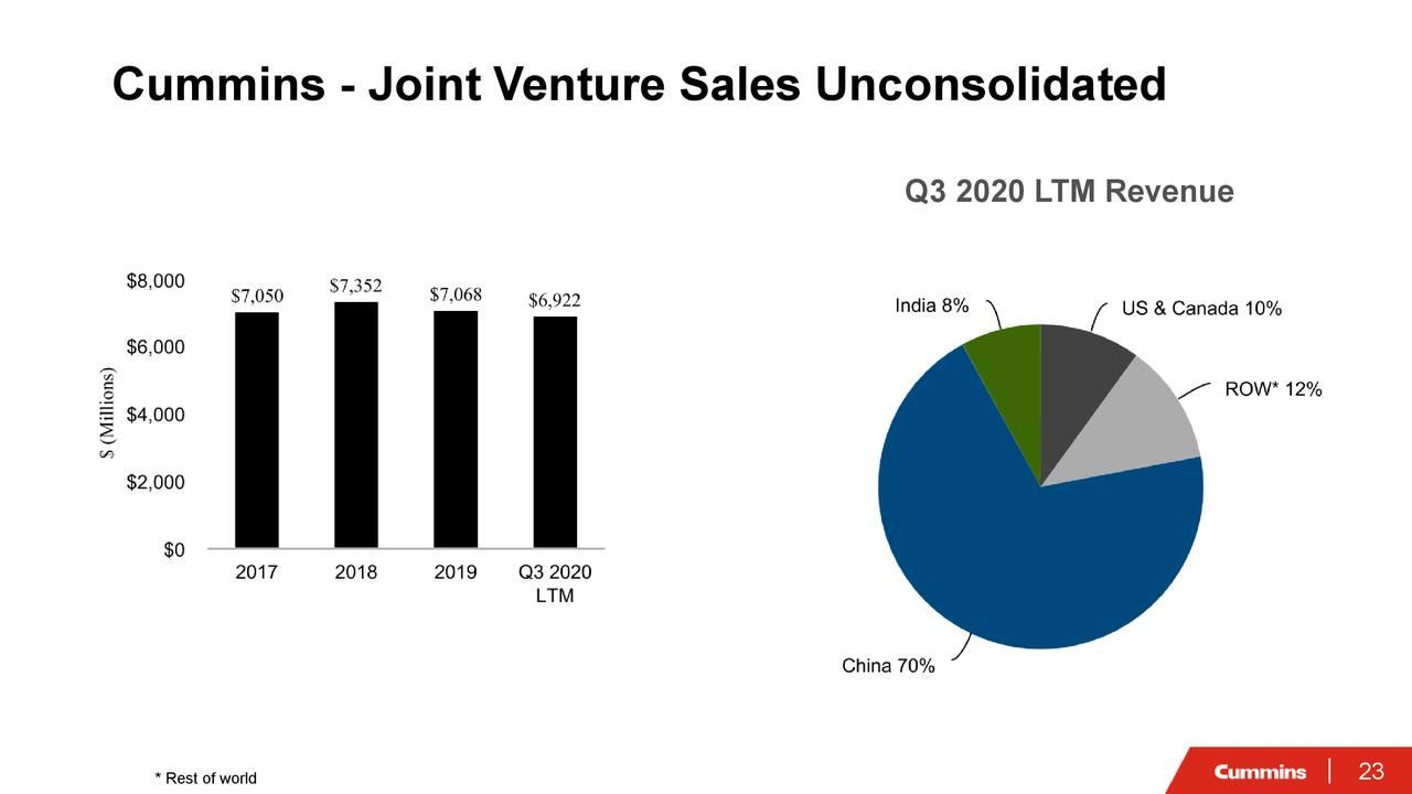 Cummins - Ventas de empresas conjuntas no consolidadas