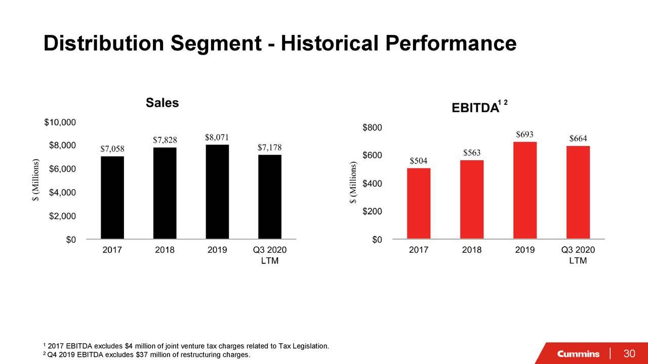 Segmento de distribución: rendimiento histórico