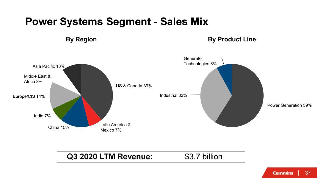 Segmento de sistemas eléctricos: mezcla de ventas