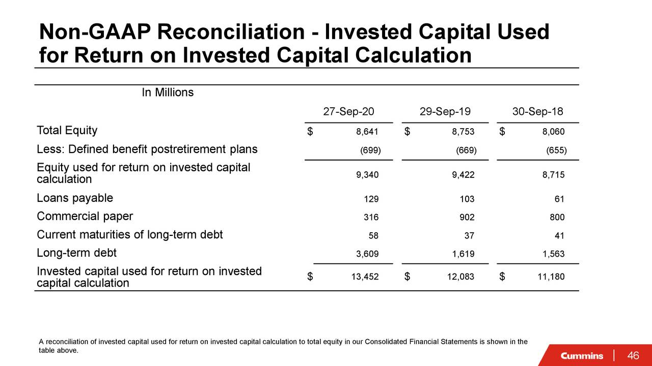 Conciliación no GAAP - Capital invertido utilizado