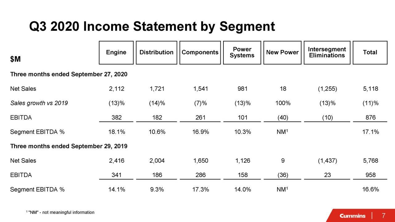 Estado de resultados del tercer trimestre de 2020 por segmento