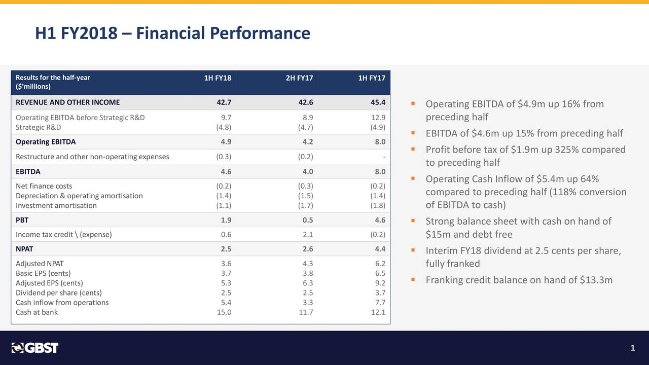 Results for the half-year 1H FY18 2H FY17 1H FY17 ($'millions) REVENUE AND OTHER INCOME 42.7 42.6 45.4 ▪ Operating EBITDA of $4.9m up 16% from OperatingEBITDA before Strategic R&D 9.7 8.9 12.9 preceding half Strategic R&D (4.8) (4.7) (4.9) ▪ EBITDA of $4.6m up 15% from preceding half Operating EBITDA 4.9 4.2 8.0 Restructure and other non-operatingexpenses (0.3) (0.2) - ▪ Profit before tax of $1.9m up 325% compared to preceding half EBITDA 4.6 4.0 8.0 ▪ Operating Cash Inflow of $5.4m up 64% Net finance costs (0.2) (0.3) (0.2) compared to preceding half (118% conversion Depreciation & operating amortisation (1.4) (1.5) (1.4) Investment amortisation (1.1) (1.7) (1.8) of EBITDA to cash) PBT 1.9 0.5 4.6 ▪ Strong balance sheet with cash on hand of Income tax credit \ (expense) 0.6 2.1 (0.2) $15m and debt free NPAT 2.5 2.6 4.4 ▪ Interim FY18 dividend at 2.5 cents per share, Adjusted NPAT 3.6 4.3 6.2 fully franked Basic EPS (cents) 3.7 3.8 6.5 Adjusted EPS (cents) 5.3 6.3 9.2 ▪ Franking credit balance on hand of $13.3m Dividendper share (cents) 2.5 2.5 3.7 Cash inflow from operations 5.4 3.3 7.7 Cash at bank 15.0 11.7 12.1 1