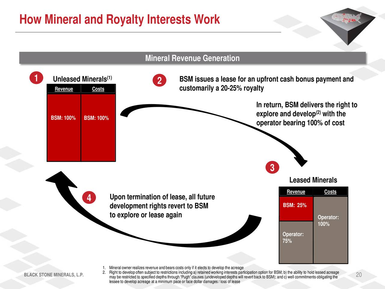 Phase 18 Investments LP Mineral Rights Dallas TX