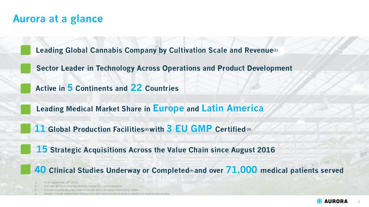(1) Leading Global Cannabis Company by Cultivation Scale and Revenue Sector Leader in Technology Across Operations and Product Development Active in 5 Continents and 22 Countries Leading Medical Market Share in Europe and Latin America (2) (3) 11 Global Production Facilities with 3 EU GMP Certified 15 Strategic Acquisitions Across the Value Chain since August 2016 40 Clinical Studies Underway or Completed and over) 71,000 medical patients served 1. As at September 30 2018.. 3. Includes 2 production facilities in Canada and 1 European distribution center 4. Studies include randomized clinical trials and observational studies in addition to several case studies. 3
