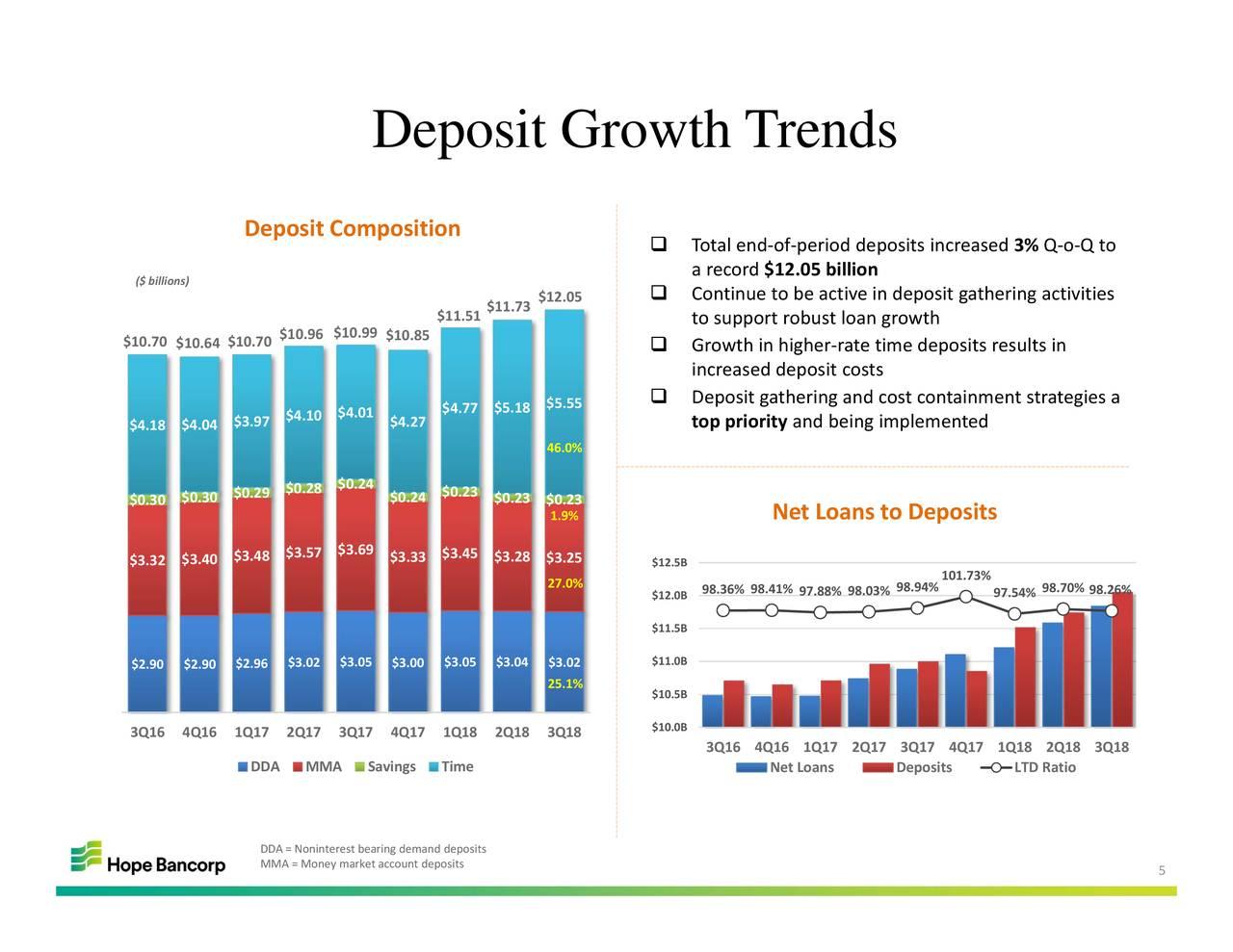 Hope Bancorp, Inc. 2018 Q3